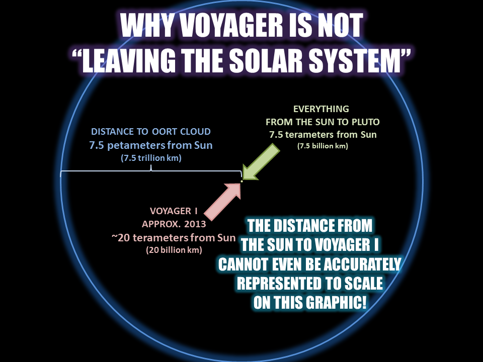 WHY VOYAGER IS NOT