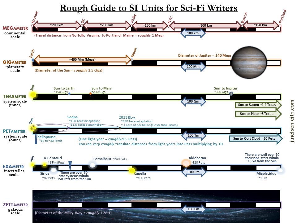SI-Units-Rough-Guide