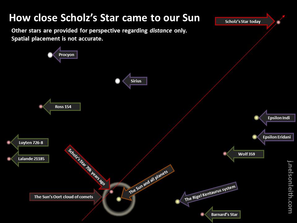 ScholzsStar